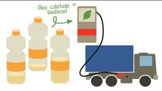 De Bairro em Bairro  – Ep. 41: Reutilização de óleo de cozinha nos bairros Brasil e Patrimônio